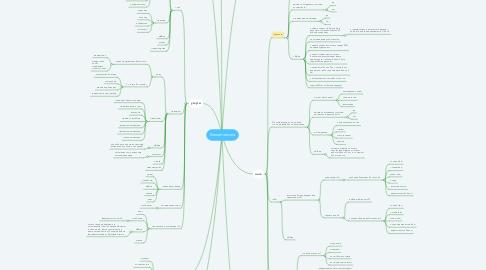 Mind Map: Косметология