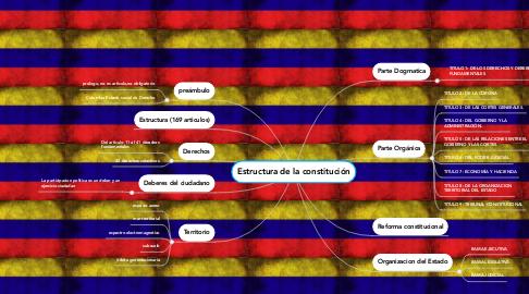 Mind Map: Estructura de la constitución