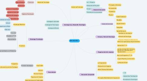 Mind Map: INNOVACIÓN 1