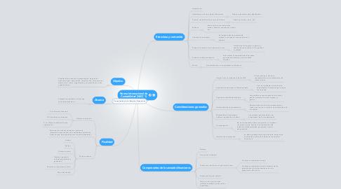 Mind Map: Norma Internacional de Contabilidad (NICC 1)