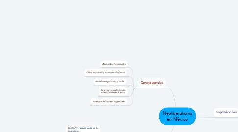 Mind Map: Neoliberalismo en México