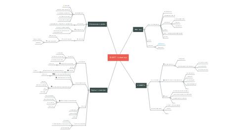 Mind Map: ФИИТ 1 семестр
