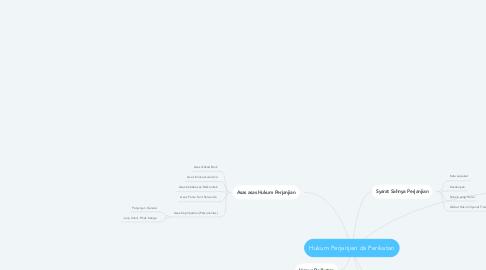 Mind Map: Hukum Perjanjian da Perikatan