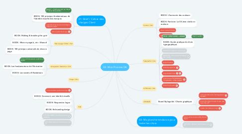 Mind Map: 02- Mon Process DA