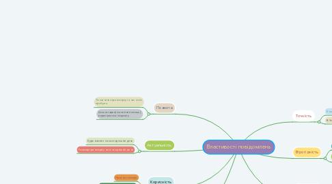 Mind Map: Властивості повідомлень