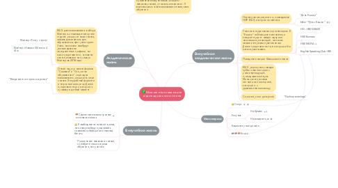 Mind Map: Моя ментальная карта индивидуального плана