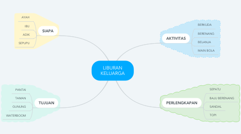 Mind Map: LIBURAN KELUARGA
