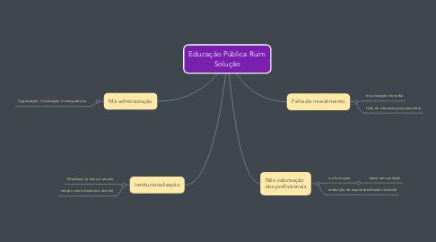 Mind Map: Educação Pública Ruim Solução