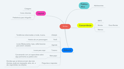 Mind Map: Skittles