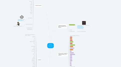 Mind Map: Анализ аудитории Протеин