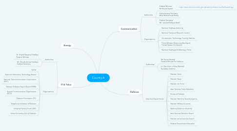 Mind Map: Country A