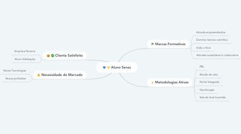 Mind Map: Aluno Senac