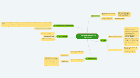 Mind Map: Трансформація освіти в  Нідерландах