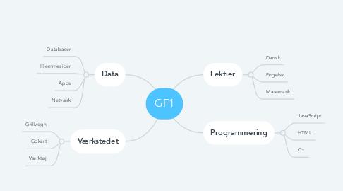 Mind Map: GF1
