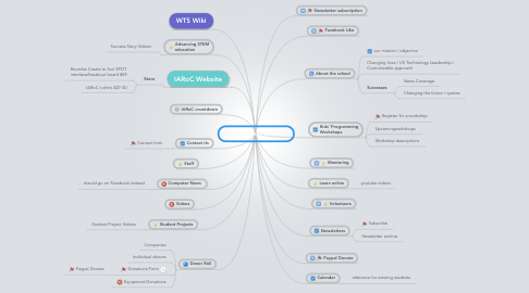 Mind Map: Wintriss Tech website