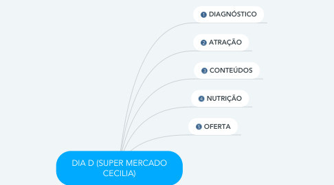 Mind Map: DIA D (SUPER MERCADO CECILIA)