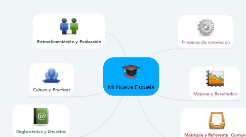 Mind Map: Mi Nueva Escuela
