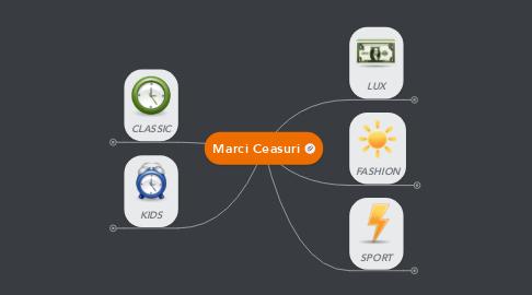 Mind Map: Marci Ceasuri
