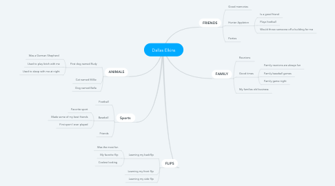 Mind Map: Dallas Elkins