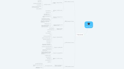Mind Map: Spilldesign år 3