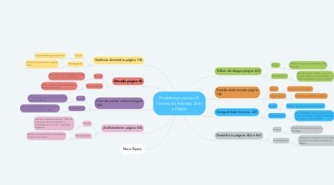 Mind Map: Problemas sociais O livreiro do Alemão Zion e Pedro