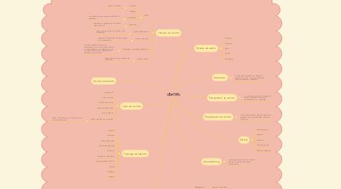 Mind Map: VENTAS