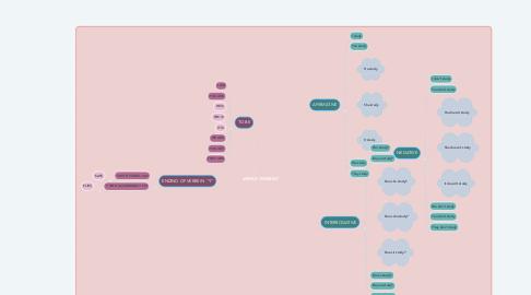 Mind Map: EDEMA