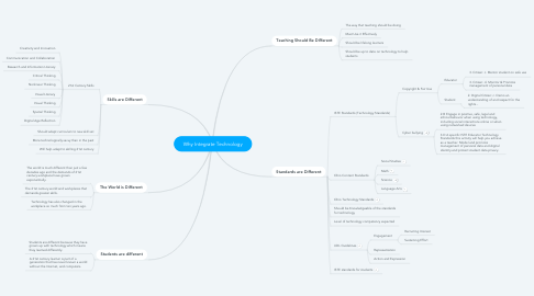 Mind Map: Why Integrate Technology