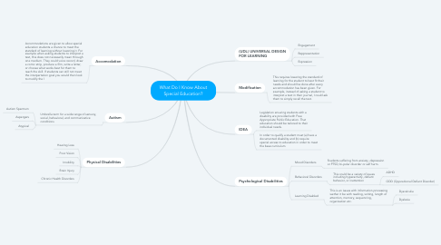 Mind Map: What Do I Know About Special Education?