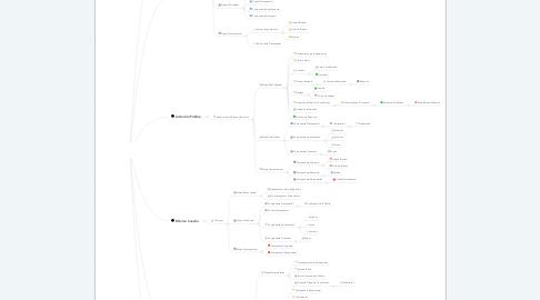 Mind Map: ADQUISICIÓN DE BIENES Y SERVICIOS