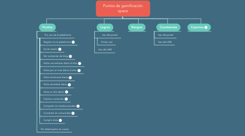 Mind Map: Puntos de gamificación space