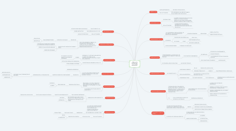 Mind Map: ¿Que es la tecnología educativa?