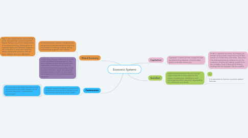 Mind Map: Economic Systems