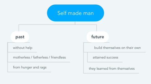 Mind Map: Self made man