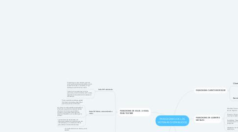 Mind Map: PARADIGMAS DE LOS SISTEMAS DISTRIBUIDOS