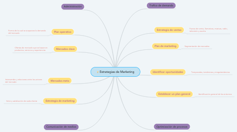 Mind Map: Estrategias de Marketing
