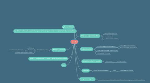 Mind Map: Calidad
