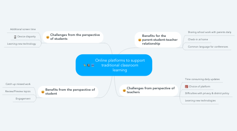 Mind Map: Online platforms to support traditional classroom learning