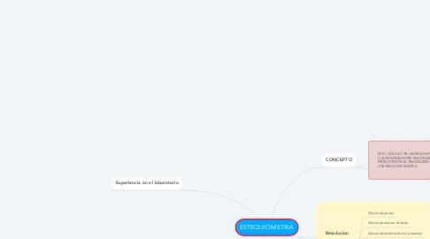 Mind Map: ESTEQUIOMETRIA