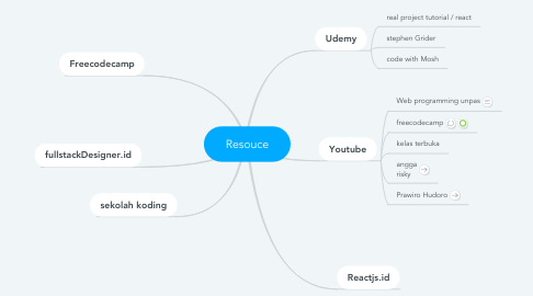 Mind Map: Resouce