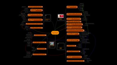 Mind Map: Food Business 09/01/2012