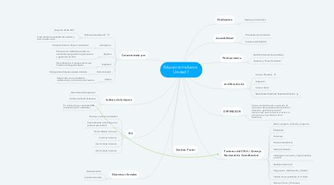 Mind Map: Educacion Inclusiva   Unidad 1