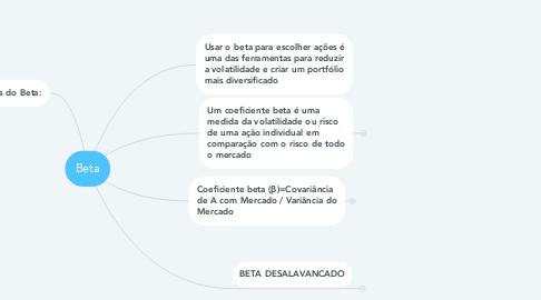 Mind Map: Beta