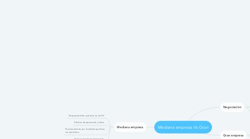 Mind Map: Mediana empresa Vs Gran