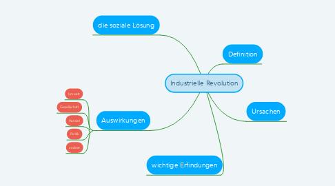Mind Map: Industrielle Revolution