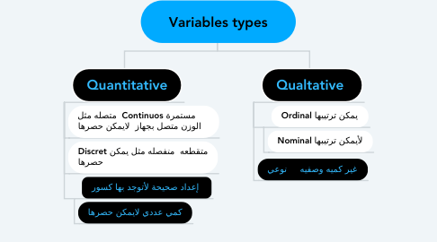 Mind Map: Variables types