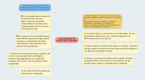 Mind Map: CARACTERISTICAS DE CULTURA DE LA LEGALIDAD.