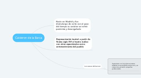 Mind Map: Calderon de la Barca