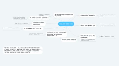 Mind Map: PSEUDOCODIGOS