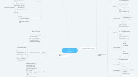 Mind Map: Conteúdo e Metodologia de Ciências II